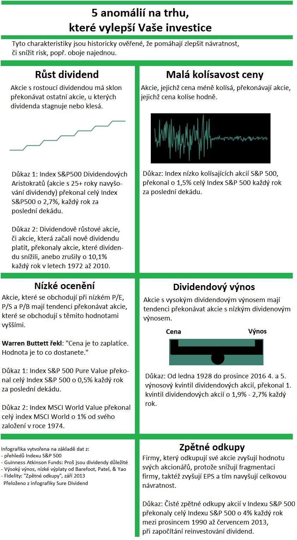 Infografika: 8 pravidel dividendého investování