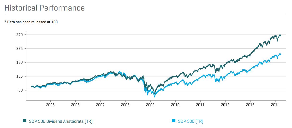 Zdroj: S&P 500 Dividend Aristokrat tabulka faktů