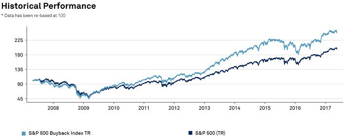 Zdroj: S&P odkupní indent faktografický list