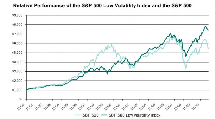 Zdroj: Index S & P 500 s nízkou mírou volatility: Malý a pomalý může výhrát závod