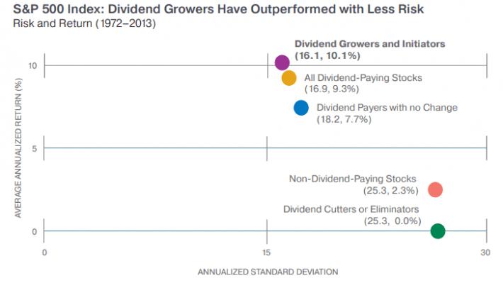 Zdroj: Rising Dividends Fund, Oppenheimer